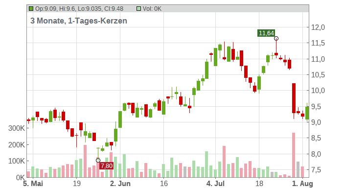 PATRIZIA AG Chart