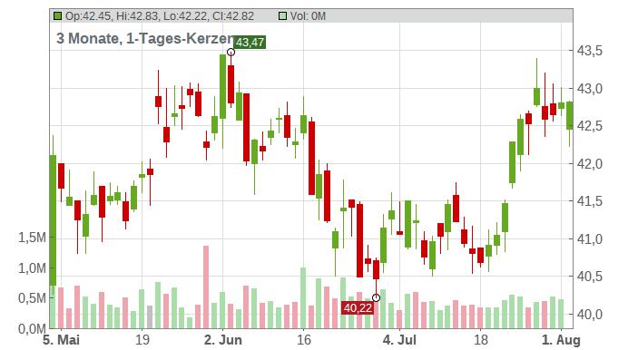 Qiagen NV Chart