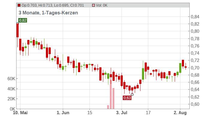 QSC AG NA O.N. Chart