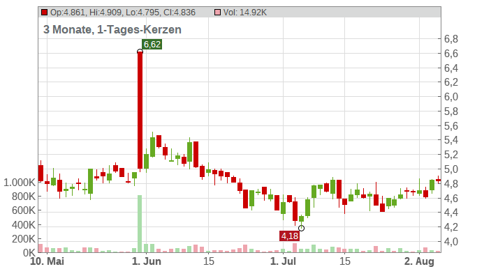 Yamana Gold Inc. Chart
