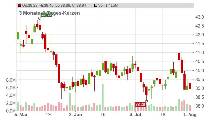 RWE AG INH O.N. Chart