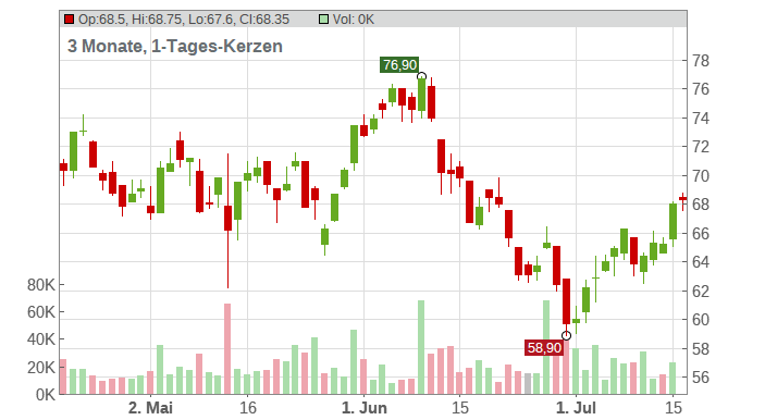 SIXT SE VZO O.N. Chart