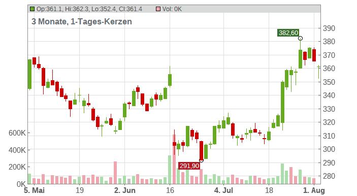 Sartorius AG Vz. Chart