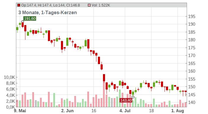 STO SE+CO.KGAA VZO O.N. Chart