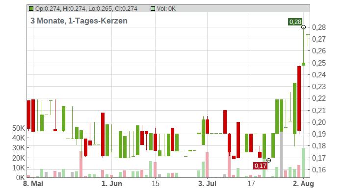 SOLARWORLD AG O.N. Chart