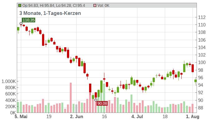 SYMRISE AG INH. O.N. Chart