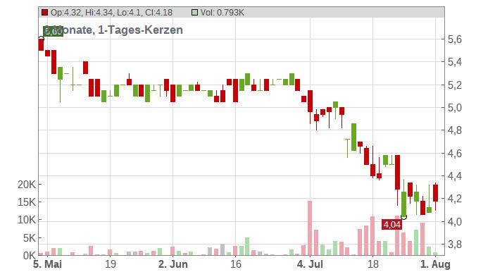 SYZYGY AG O.N. Chart