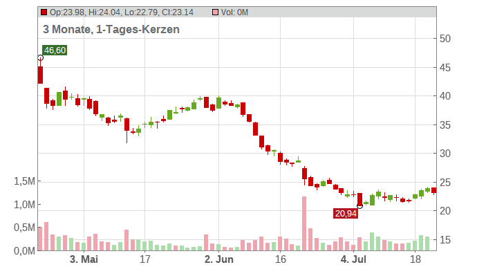 SALZGITTER AG O.N. Chart