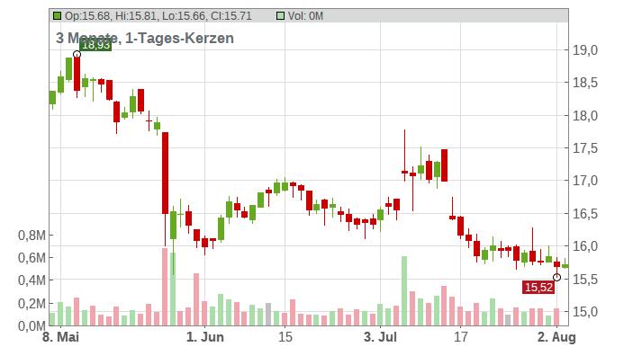 SUEDZUCKER AG O.N. Chart