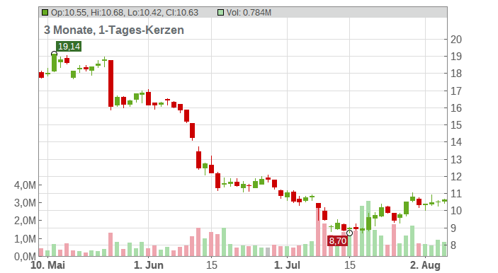 TAG Immobilien AG Chart