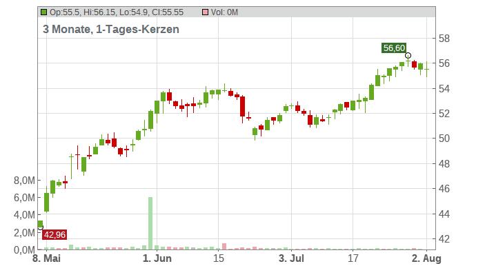 Talanx AG Chart