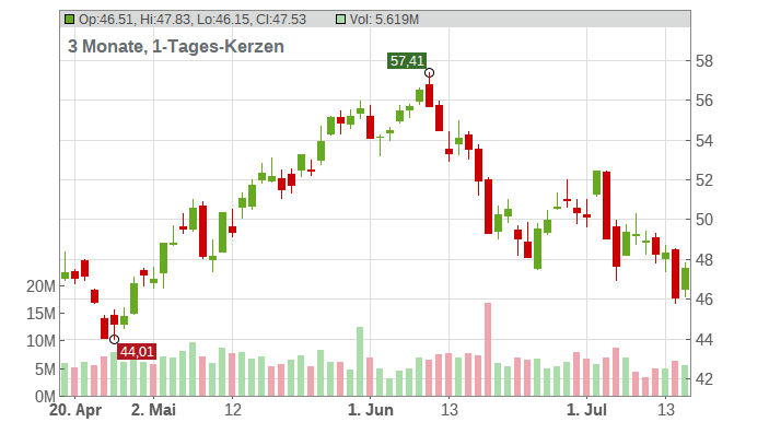 TOTAL S.E. EO 2,50 Chart