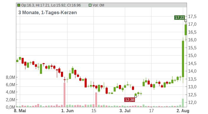 UTD.INTERNET AG NA Chart