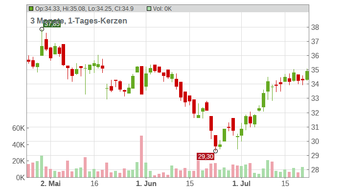 Vossloh AG Chart