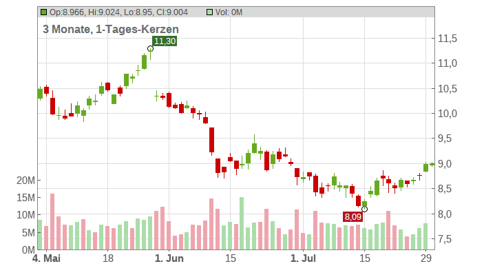 CREDIT AGRICOLE INH. EO 3 Chart
