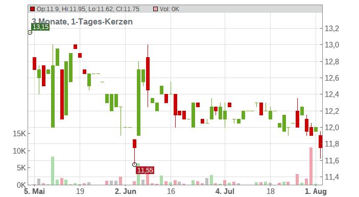 YOC AG O.N. Chart