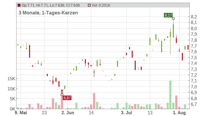 SECURITAS AB B SK 1 Chart