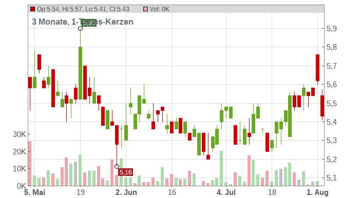BP PLC DZ/1 DL-,25 Chart