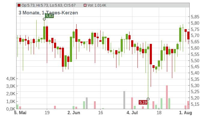 MAX AUTOMATION SE NA O.N. Chart