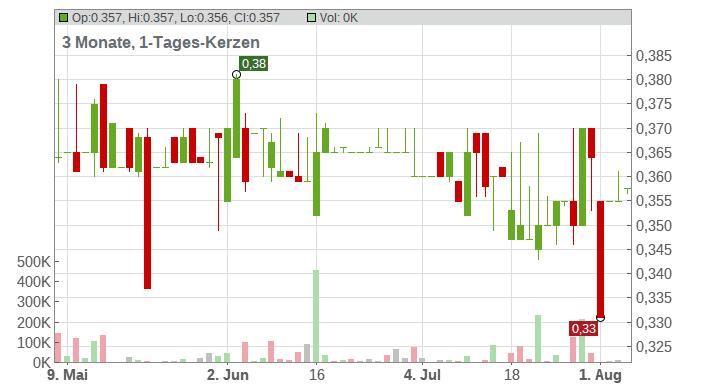 PESCANOVA SA INH. EO 6 Chart