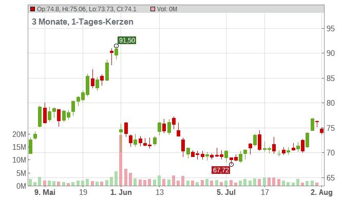 Okta Inc. Chart