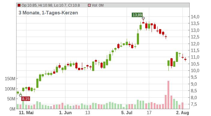Snap Inc. Chart
