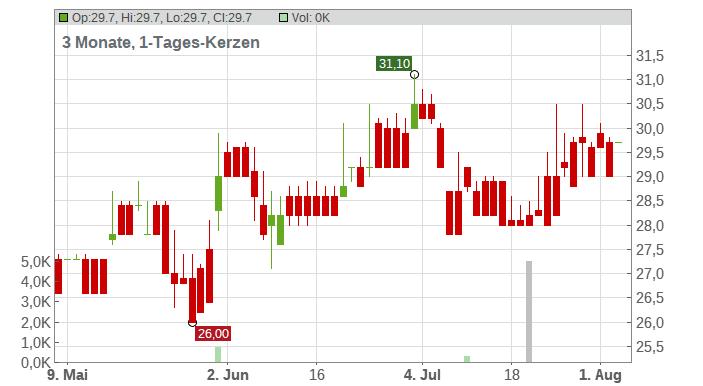 ALEXANDERWERK AG O.N. Chart