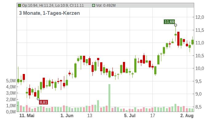 LSB Industries Chart