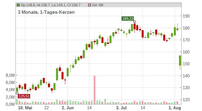 Wesco International Inc. Chart