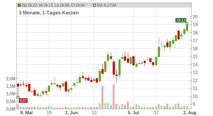 Cooper Standart Holdings Inc. Chart