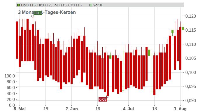 Ajisen China Holdings, Ltd. Chart