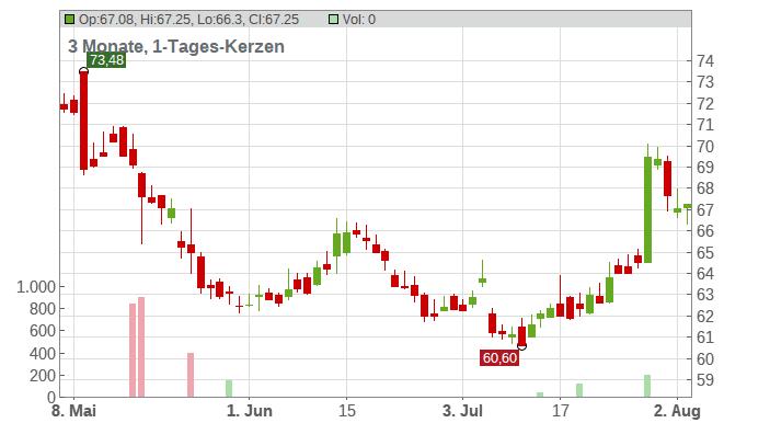 Euronext N.V. Chart
