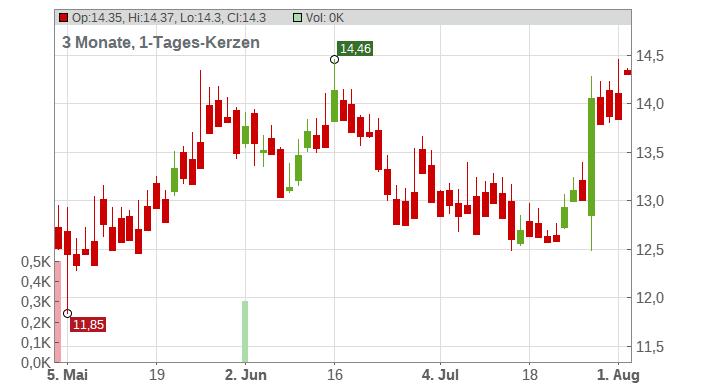 A10 Networks Inc. Chart
