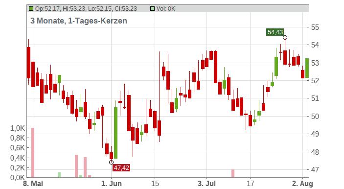 Ball Corp Chart