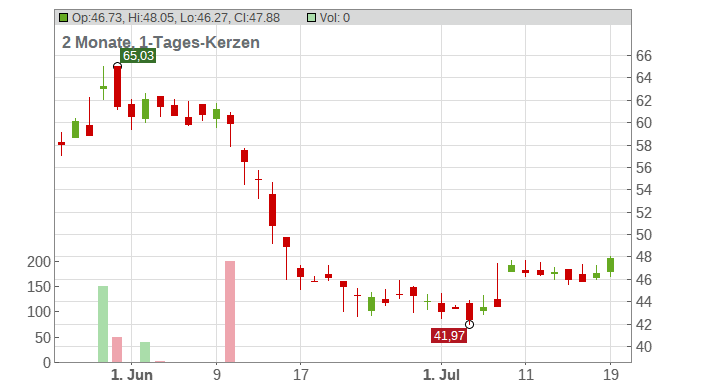 Olin Corp Chart