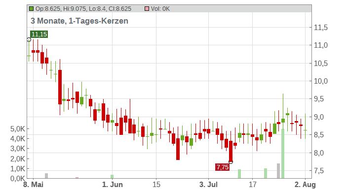 Vodafone Group PLC (ADRs) Chart