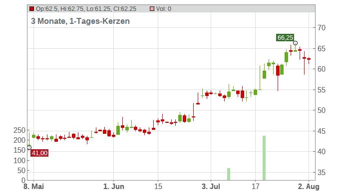 XPO Logistics Inc. Chart