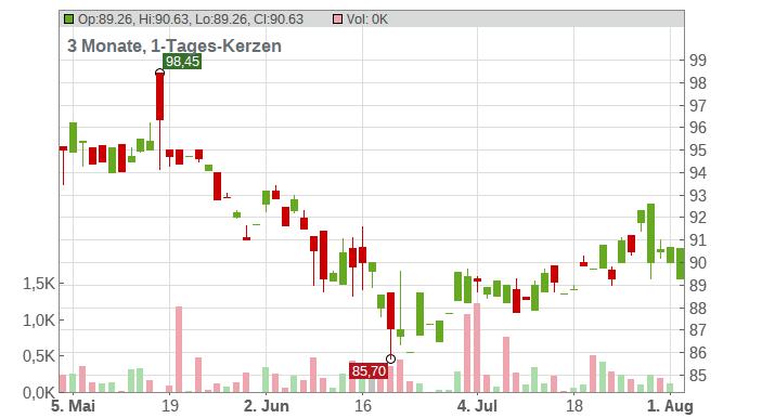 Kerry Group plc Chart