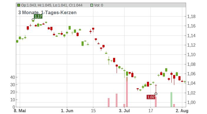 Aspen Group Ltd Chart