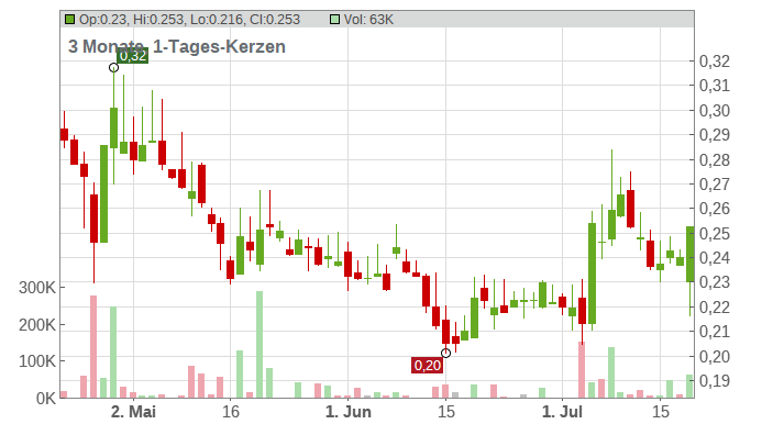 Berkeley Energia Ltd. Chart