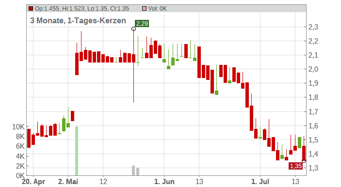 ACTEOS S.A. INH. EO-,50 Chart