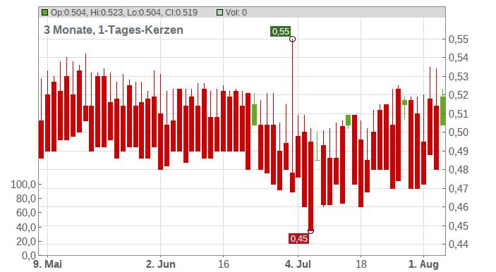 EuropaCorp S.A. Chart