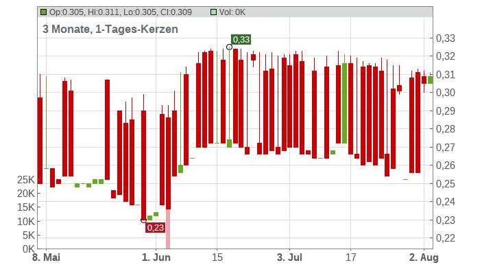 BATM Advanced Communications Ltd. Chart