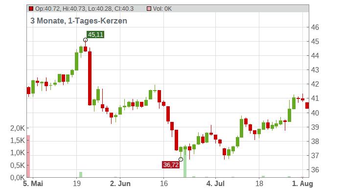 Aalberts Industries N.V. Chart