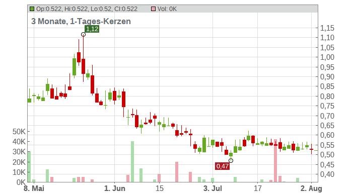 Affimed NV Chart