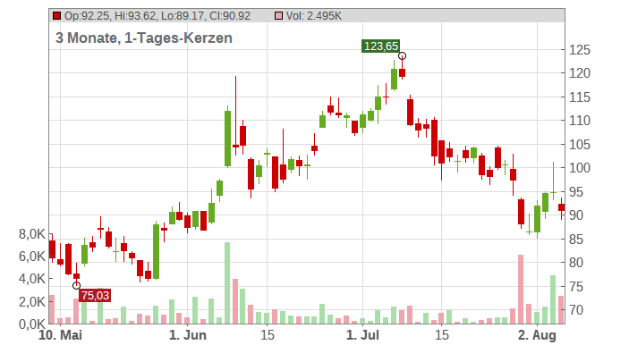 Alibaba Group Holding Limited Chart