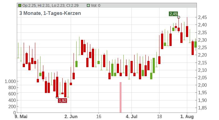 Grupo Aval Acciones y Val. SA (ADRs) Chart