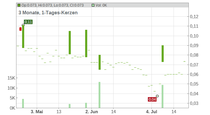 EURASIA MIN. PLC LS-,001 Chart