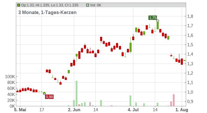 Austal Ltd. Chart
