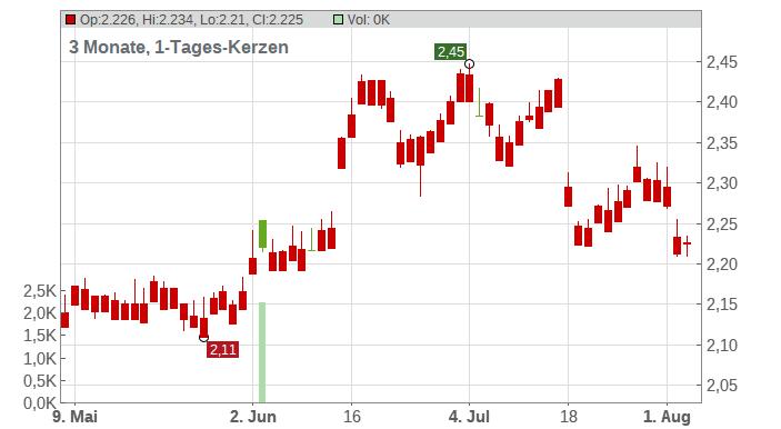 Aurizon Holdings Ltd. Chart